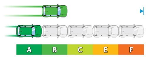 Darstellung der Bremswege